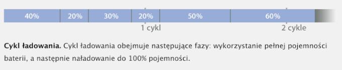 Cykl ładowania baterii litowo-jonowej