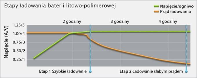 Etapy ładowania polimerowej baterii litowo-jonowej