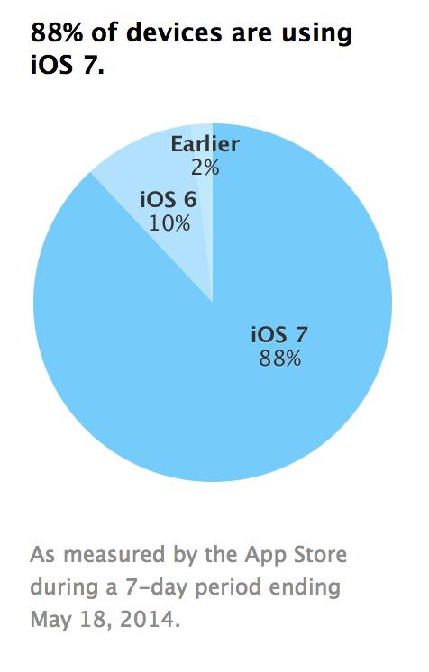 Udział systemu iOS na urządzeniach mobilnych Apple'a