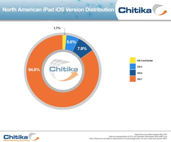 iOS 7 na iPadach w Ameryce Północnej
