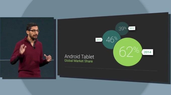 62 proc. udziału rynku tabletów