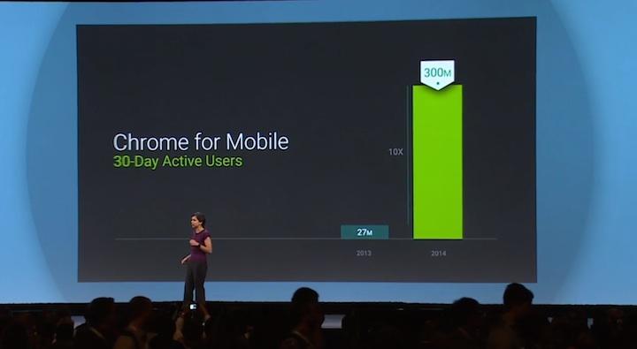 300 milionów aktywnych użytkowników Chrome'a na urządzeniach mobilnych w ciągu 30 dni