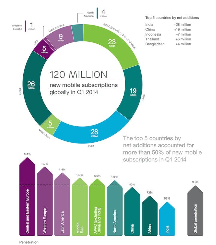 Nowo zakupione smartfony w 1 kwartale 2014 roku