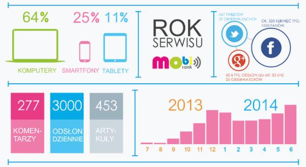 mobiRANK.pl MA JUŻ ROK [infografika]