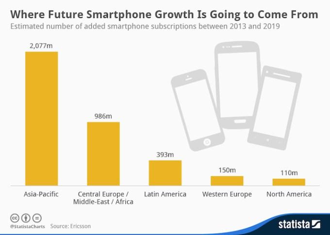 Wzrost liczby smartfonów do 2019 roku
