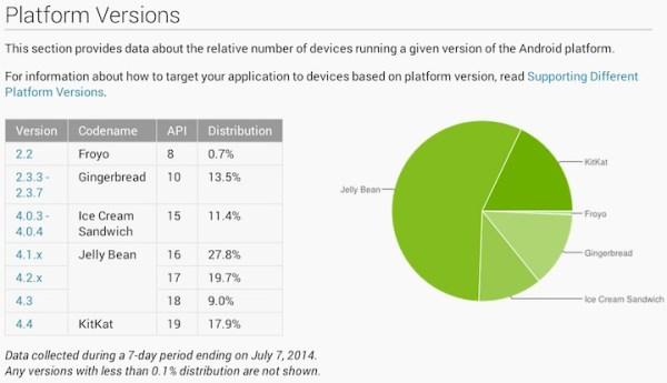 Udział wersji Androida w lipcu 2014