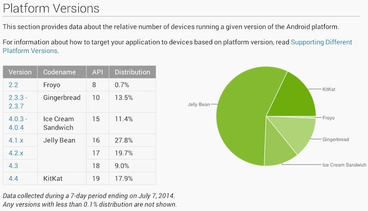 Udział poszczególnych wersji systemu Android