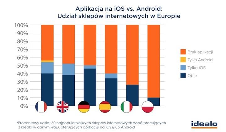 Aplikacje na iOS-a vs. Androida - udział sklepów internetowych w Europie