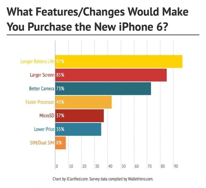 Najbardziej pożądane cechy iPhone'a 6