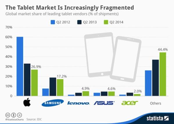 Rynek tabletów coraz bardziej zróżnicowany