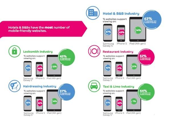 Czy firmy są mobile-friendly?