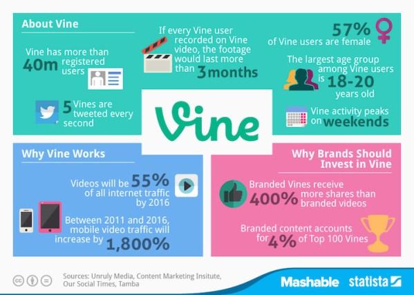 Fakty na temat aplikacji mobilnej Vine