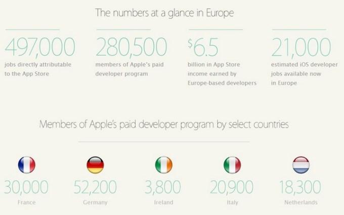 Praca w Apple w Europie - liczby w skrócie