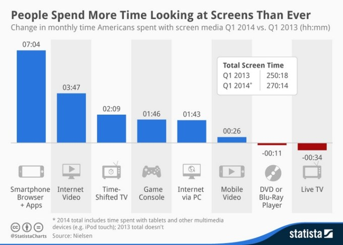 Czas jaki spędzają Amerykanie przed ekranami różnych urządzeń.