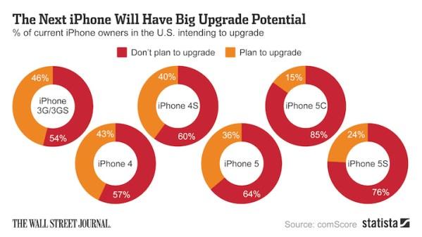 Kto kupi iPhone'a 6?