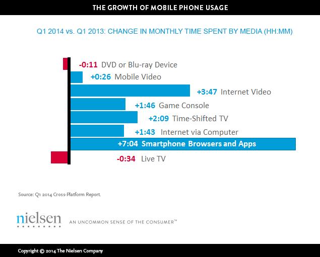 Wzrost użycia smartfonów (Nielsen)