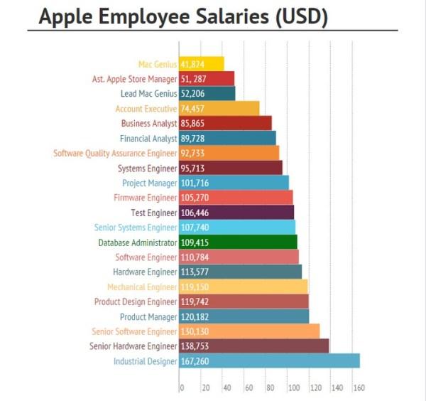 Ile zarabia się w Apple?