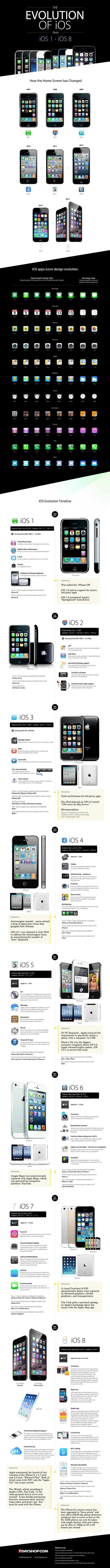 Jak zmieniał się iOS (od iOS 1 do iOS 8) - infografika