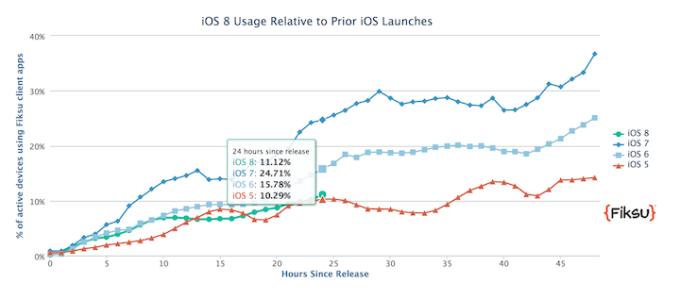 Instalacja iOS-a 8