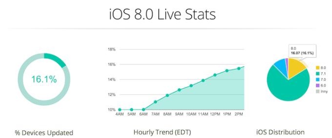 iOS 8 - statystyki na żywo na godz. 21.00 (AppSee)