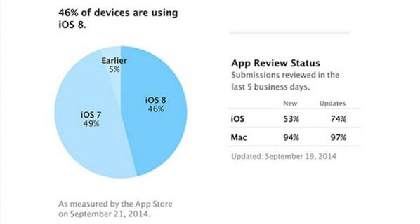 iOS 8 zainstalowany już na 46 proc. iUrządzeń