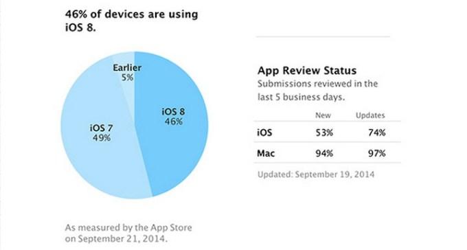 Udział wersji systemu iOS