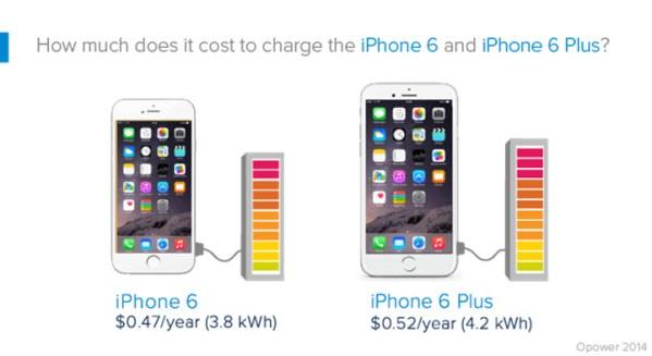 Ile kosztuje naładowanie iPhone'a 6?