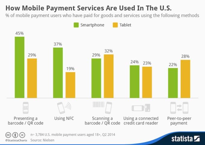 Jakich metod płatności mobilnych używają Amerykanie?