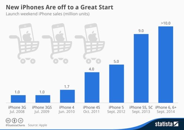Sprzedaż iPhone'ów w pierwszy weekend