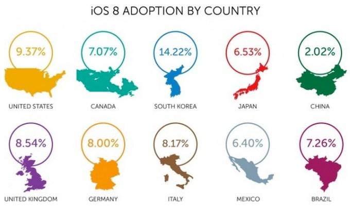 Popularność iOS-a 8 w wybranych krajach