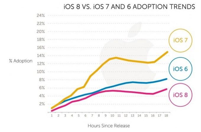 Popularność systemu iOS 8 vs. iOS 7 i 6 w ciągu ostatnich 24 godzin