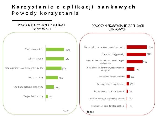 Powody korzystania z aplikacji bankowych