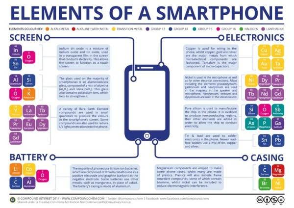 Skład chemiczny smartfona