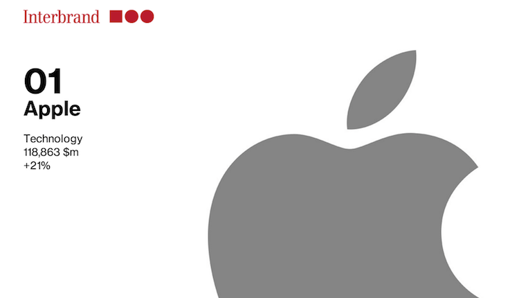 Apple Interbrand 2014