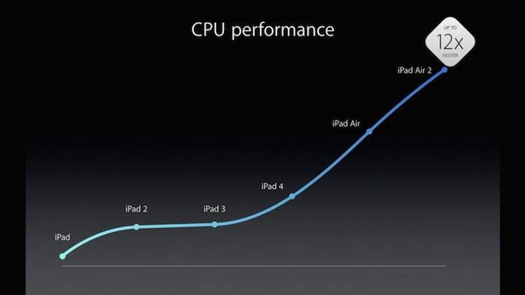 Szybszy procesor iPada Air 2
