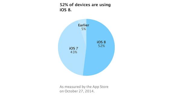 iOS 8 już na 52% urządzeń