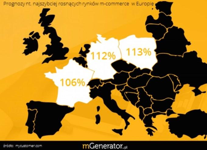 Prognozy nt. najszybciej rosnących rynków m-commerce w Europie