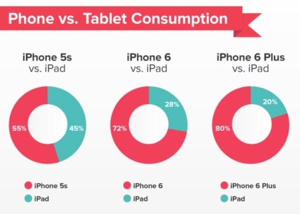 Duże iPhone'y 6 wypierają iPady