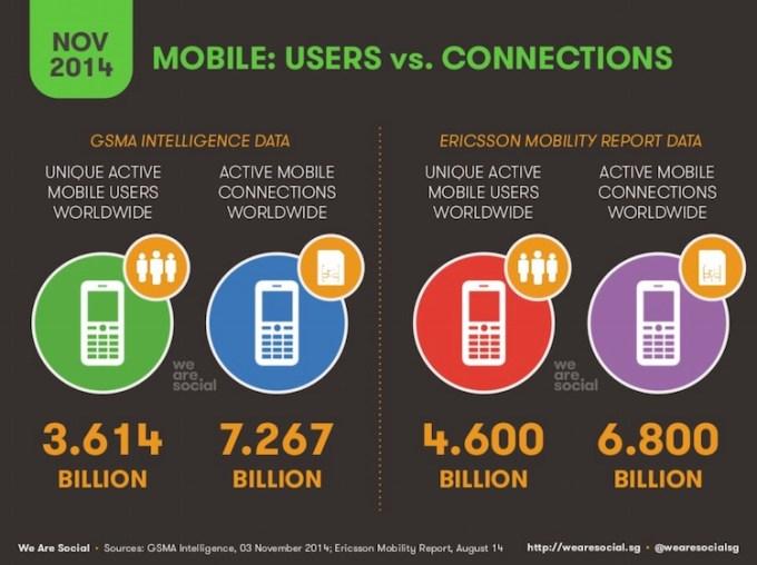 Użytkownicy mobilni na świecie