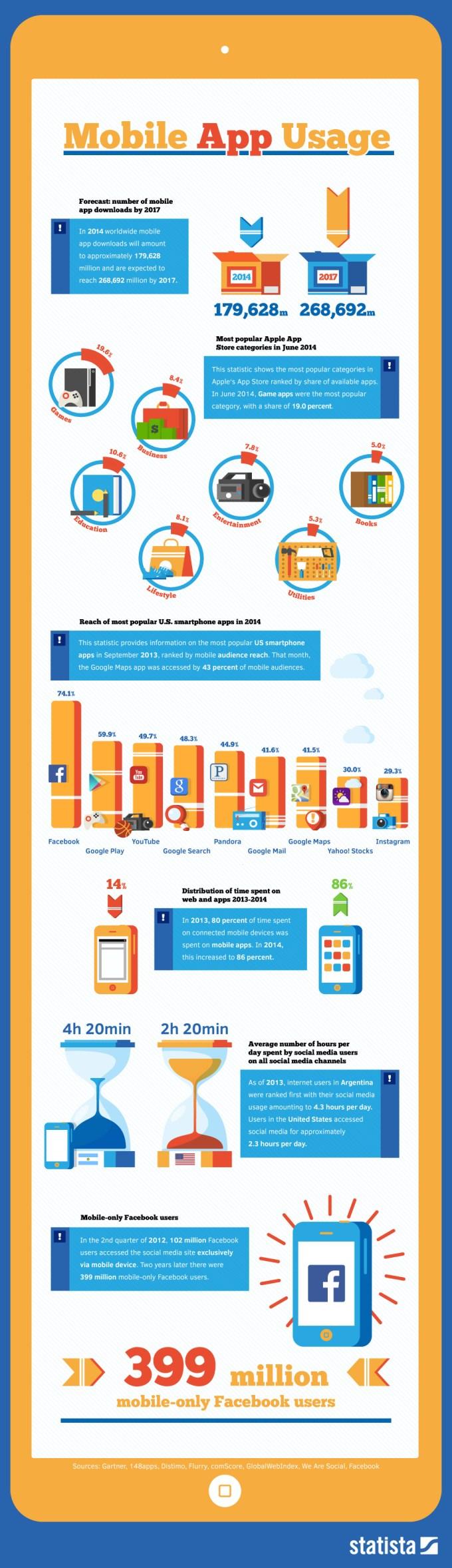 Infografika: Użycie aplikacji mobilnych