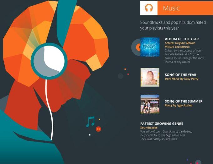 2014: Year in Entertainment - Google Play - Muzyka