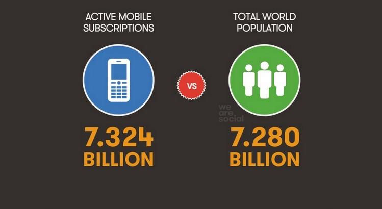 Aktywne telefony komórkowe vs liczba ludności na świecie