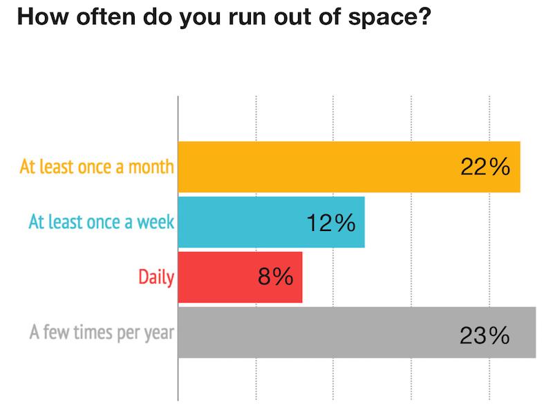 Jak często brakuje Ci miejsca na smarttfonie?