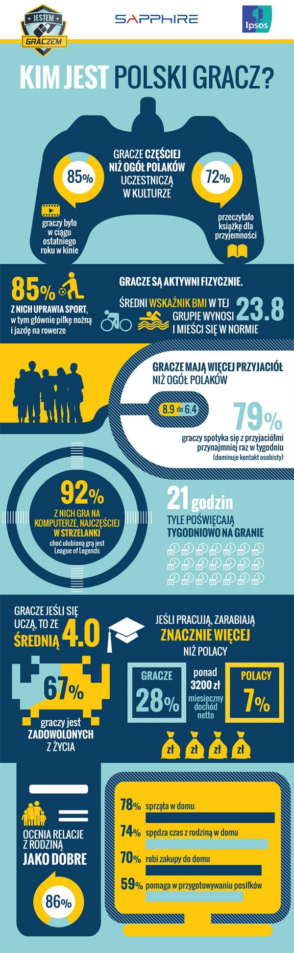 Infografika: Kim jest polski gracz?