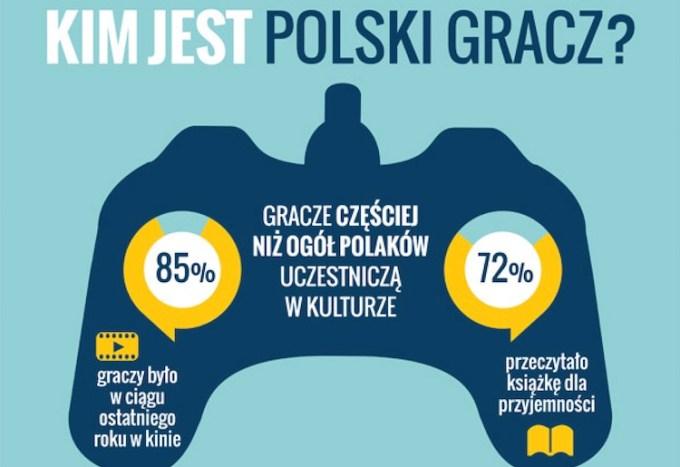 Kim jest polski gracz komputerowy?