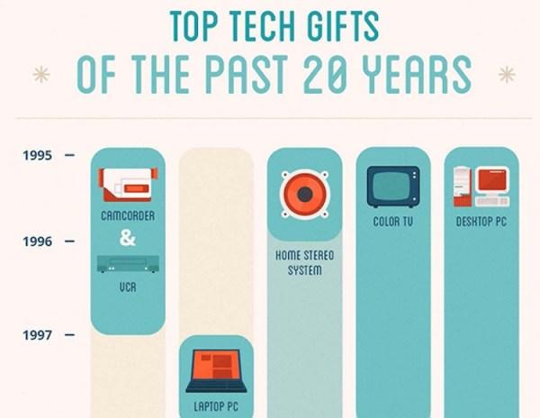 Najlepsze prezenty technologiczne z ostatnich 20 lat