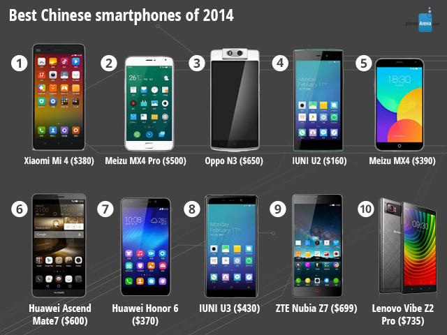 Najlepsze smartfony w Chinach w 2014 r.