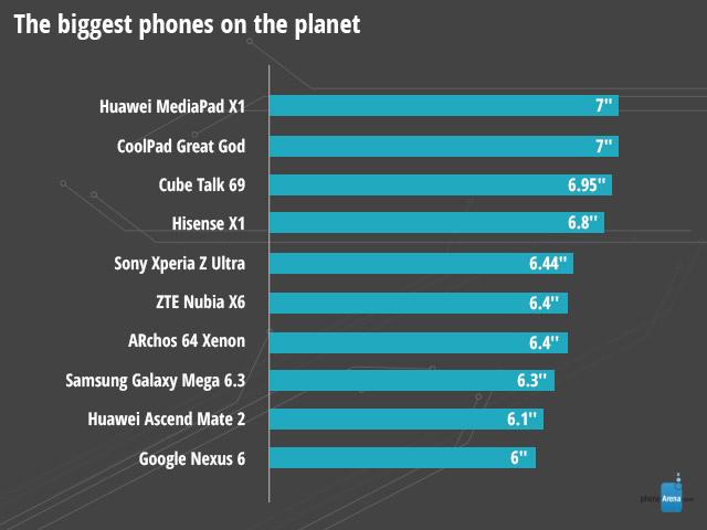 Smartfony z największym wyświetlaczem w 2014 r.