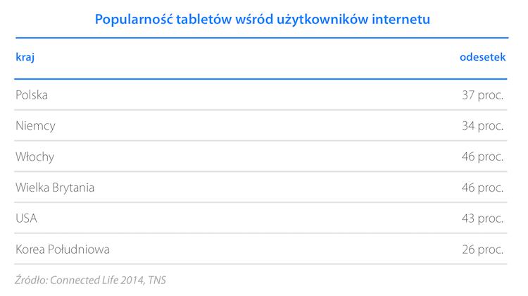 Popularność tabletów wśród użytkowników internetu