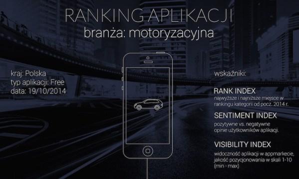 Top 10 aplikacji motoryzacyjnych na iOS-a i Androida